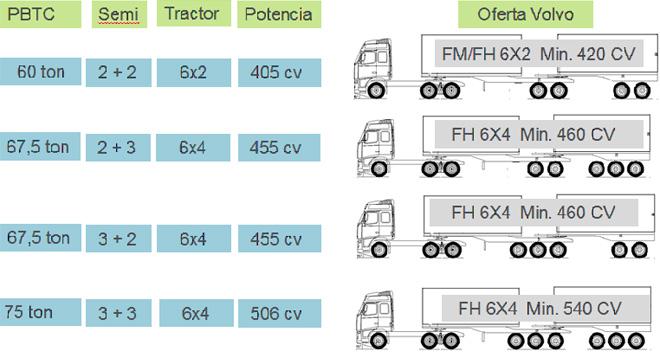 Volvo-Bitrenes-configuraciones